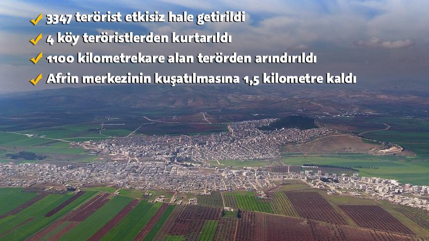 Afrin'de merkezin kuşatılmasına 1,5 kilometre kaldı